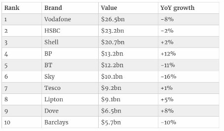 The most valuable British brand names